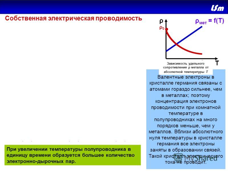 Т ρ ρ0ρ0 При повышении температуры некоторая часть валентных электронов может получить энергию, достаточную для разрыва ковалентных связей. Тогда в кристалле возникнут свободные электроны (электроны проводимости). Одновременно в местах разрыва связей