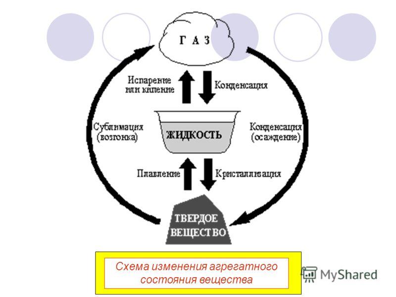 Схема изменения агрегатного состояния вещества