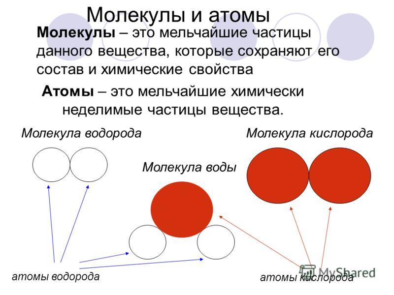 Молекулы и атомы Молекулы – это мельчайшие частицы данного вещества, которые сохраняют его состав и химические свойства Атомы – это мельчайшие химически неделимые частицы вещества. Молекула водородаМолекула кислорода Молекула воды атомы водорода атом