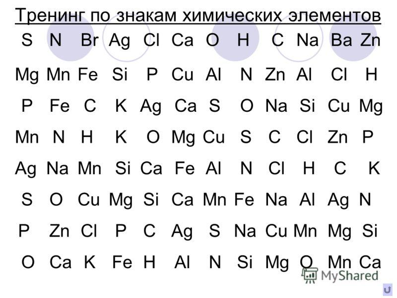 Тренинг по знакам химических элементов SNBrAgClCaOHCNaBaZn MgMnFeSiPCuAlNZnAlClH PFeCKAgCaSONaSiCuMg MnNHKOMgCuSCClZnP AgNaMnSiCaFeAlNClHCK SOCuMgSiCaMnFeNaAlAgN PZnClPCAgSNaCuMnMgSi OCaKFeHAlNSiMgOMnCa