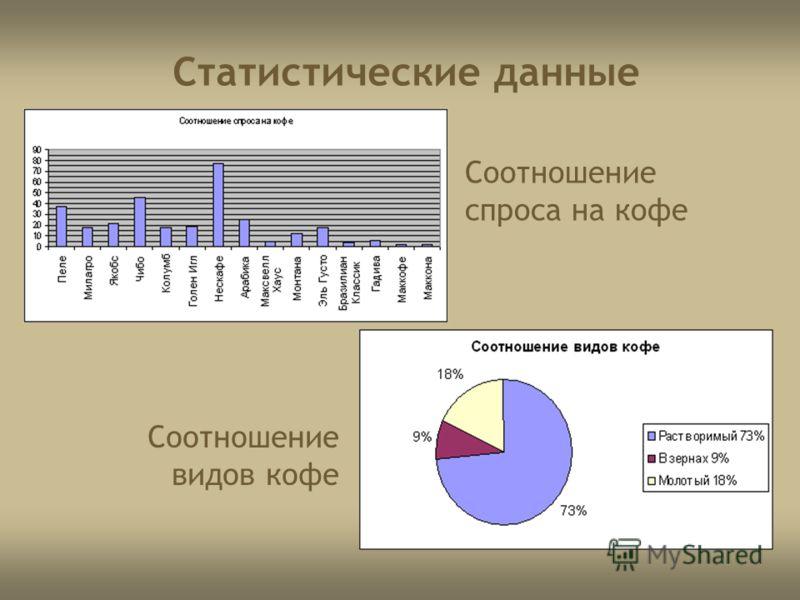 Статистические данные Соотношение спроса на кофе Соотношение видов кофе