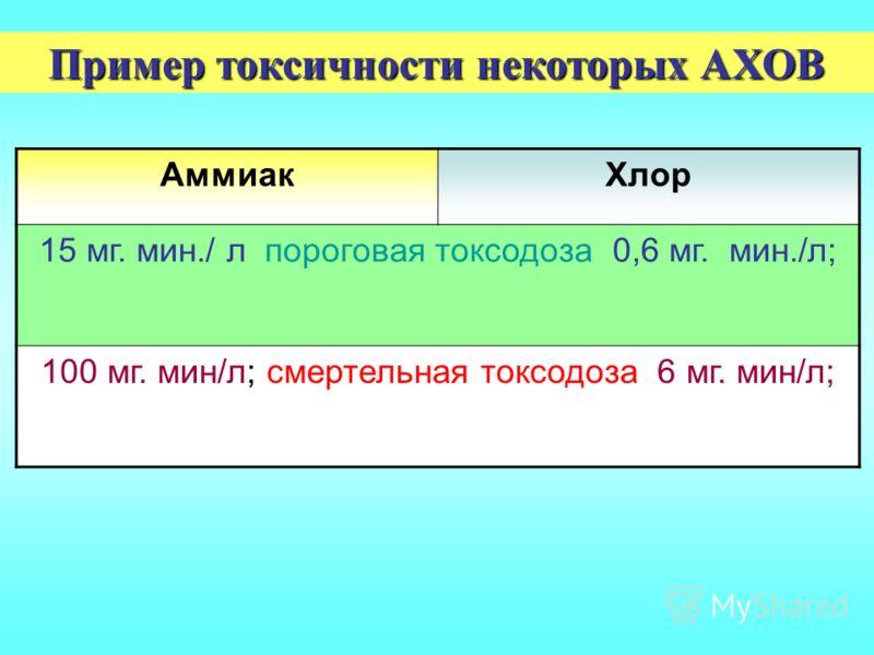 АммиакХлор 15 мг. мин./ л пороговая токсодоза 0,6 мг. мин./л; 100 мг. мин/л; смертельная токсодоза 6 мг. мин/л; Пример токсичности некоторых АХОВ