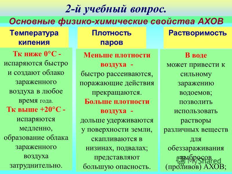 Основные физико-химические свойства АХОВ Температура кипения Тк ниже 0 С - испаряются быстро и создают облако зараженного воздуха в любое время года. Тк выше +20 С - испаряются медленно, образование облака зараженного воздуха затруднительно. Плотност