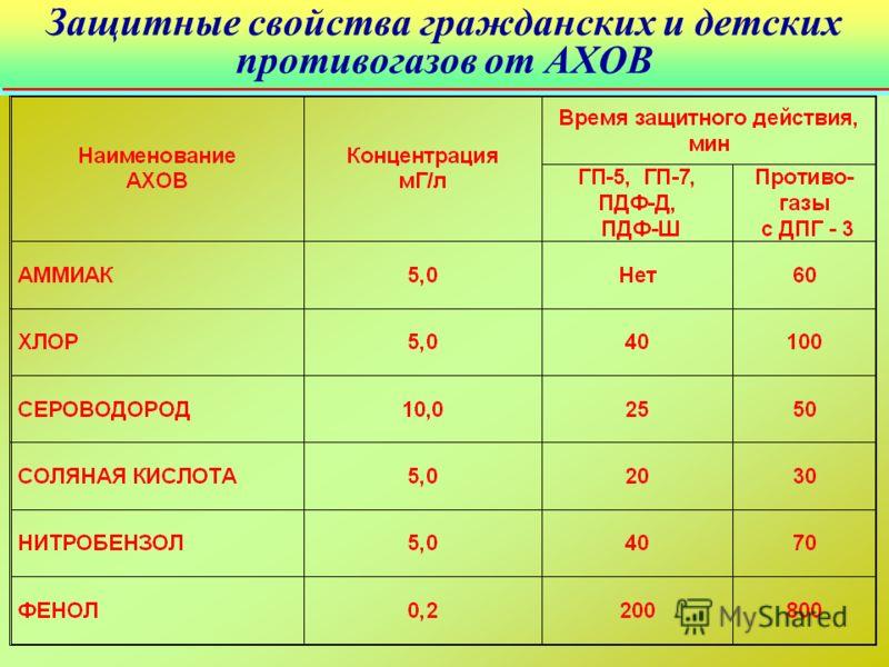 Защитные свойства гражданских и детских противогазов от АХОВ