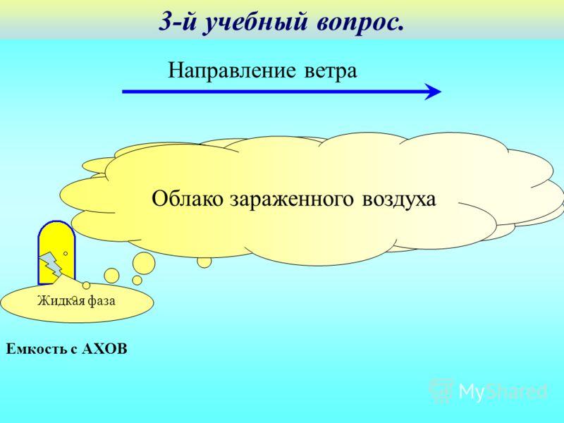 Емкость с АХОВ Первичное облако Жидкая фаза Вторичное облако Направление ветра Облако зараженного воздуха 3-й учебный вопрос.