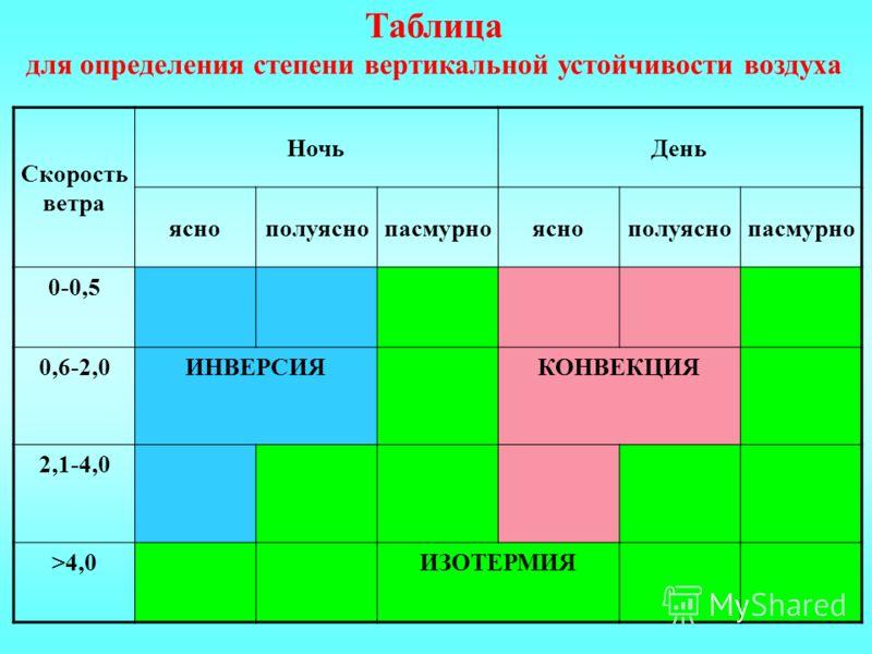 Скорость ветра НочьДень яснополуяснопасмурнояснополуяснопасмурно 0-0,5 0,6-2,0ИНВЕРСИЯКОНВЕКЦИЯ 2,1-4,0 >4,0ИЗОТЕРМИЯ Таблица для определения степени вертикальной устойчивости воздуха