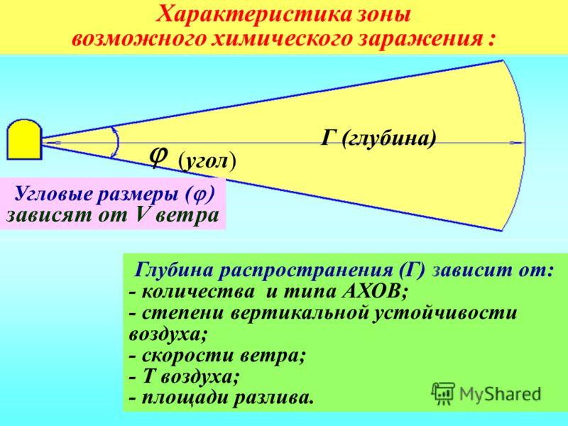 Г (глубина) (угол) Характеристика зоны возможного химического заражения : Глубина распространения (Г) зависит от: - количества и типа АХОВ; - степени вертикальной устойчивости воздуха; - скорости ветра; - Т воздуха; - площади разлива. Угловые размеры
