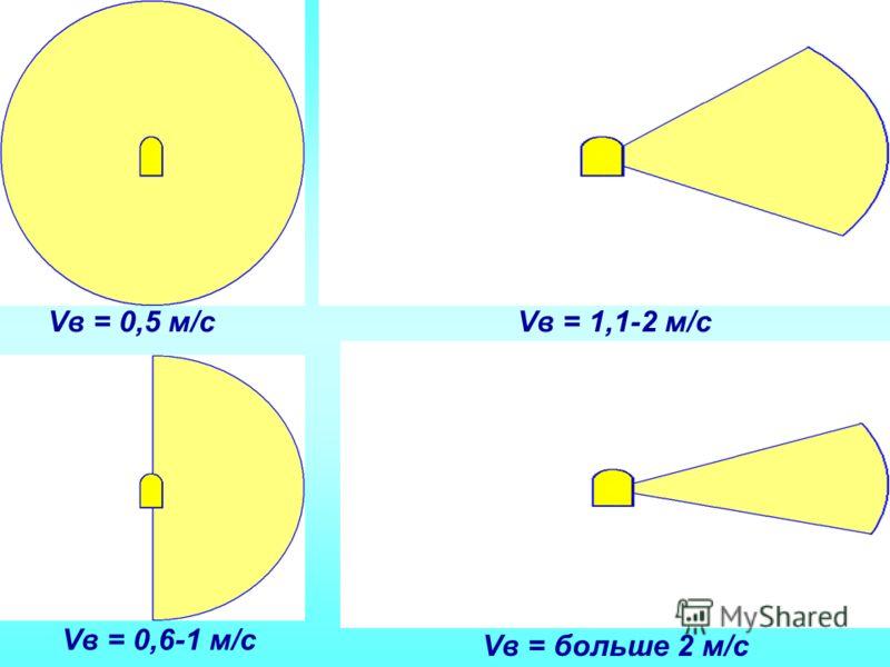 Vв = 0,5 м/сVв = 1,1-2 м/с Vв = 0,6-1 м/с Vв = больше 2 м/с