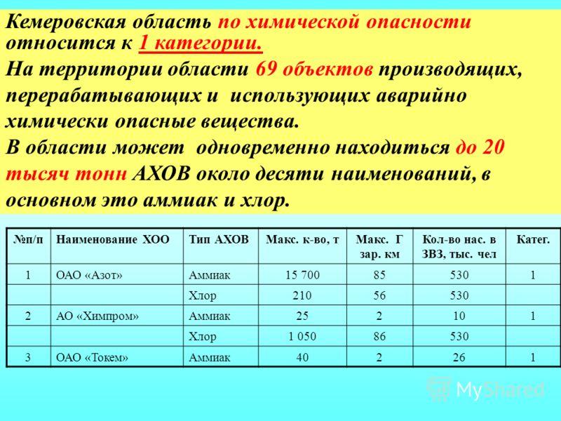 Кемеровская область по химической опасности относится к 1 категории. На территории области 69 объектов производящих, перерабатывающих и использующих аварийно химически опасные вещества. В области может одновременно находиться до 20 тысяч тонн АХОВ ок