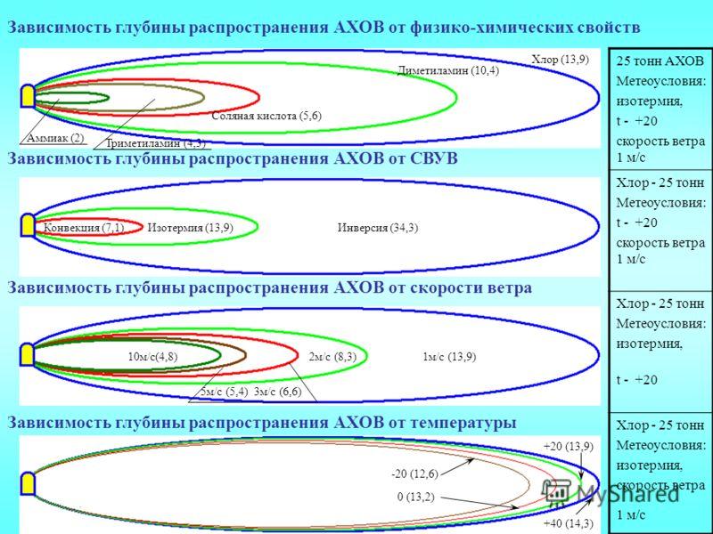 Зависимость глубины распространения АХОВ от физико-химических свойств Зависимость глубины распространения АХОВ от СВУВ Зависимость глубины распространения АХОВ от скорости ветра Зависимость глубины распространения АХОВ от температуры 25 тонн АХОВ Мет