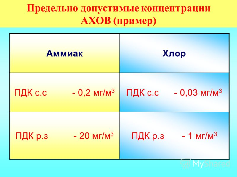 АммиакХлор ПДК с.с - 0,2 мг/м 3 ПДК с.с - 0,03 мг/м 3 ПДК р.з - 20 мг/м 3 ПДК р.з - 1 мг/м 3 Предельно допустимые концентрации АХОВ (пример)
