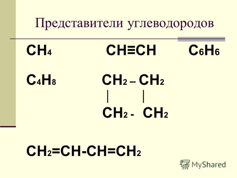 Представители углеводородов CH 4 CHCH С 6 Н 6 C 4 Н 8 CH 2 – CH 2 CH 2 - CH 2 CH 2 =CH-CH=CH 2