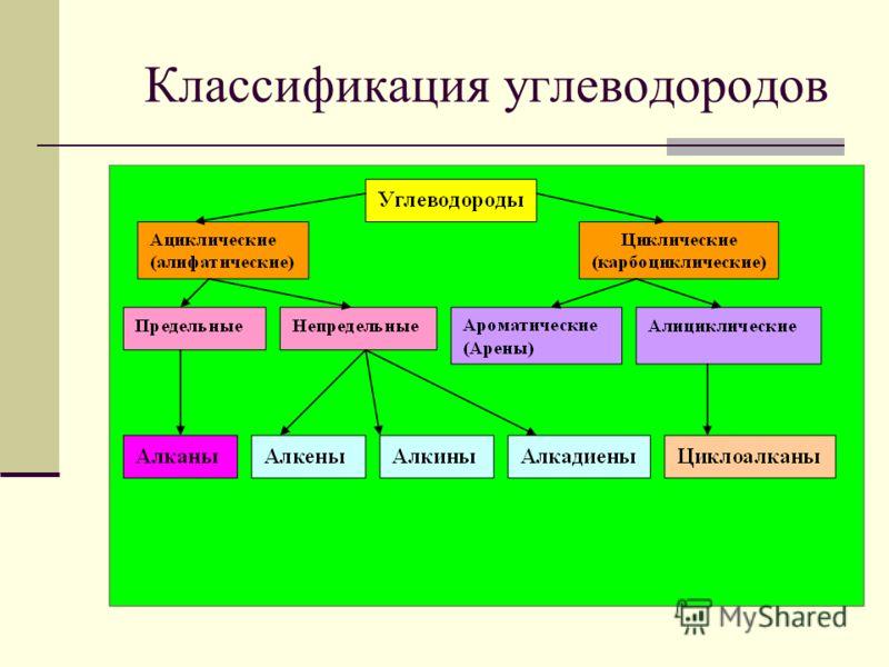 Доклад по химии углеводороды 8432