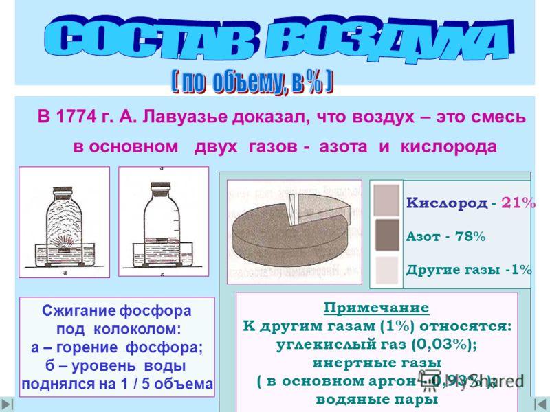В 1774 г. А. Лавуазье доказал, что воздух – это смесь в основном двух газов - азота и кислорода Сжигание фосфора под колоколом: а – горение фосфора; б – уровень воды поднялся на 1 / 5 объема Примечание К другим газам (1%) относятся: углекислый газ (0
