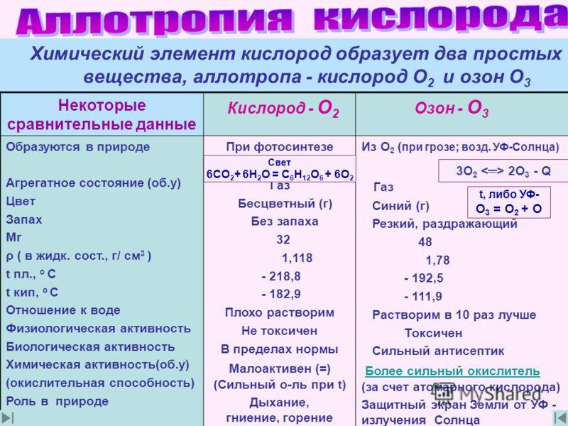 Химический элемент кислород образует два простых вещества, аллотропа - кислород О 2 и озон О 3 Некоторые сравнительные данные Кислород - О 2 Озон - О 3 Образуются в природе Агрегатное состояние (об.у) Цвет Запах Мr ρ ( в жидк. сост., г/ см 3 ) t пл.,