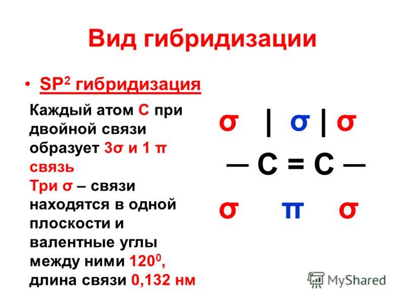 Вид гибридизации SP 2 гибридизация σ | σ | σ C = C σ π σ Каждый атом С при двойной связи образует 3σ и 1 π связь Три σ – связи находятся в одной плоскости и валентные углы между ними 120 0, длина связи 0,132 нм