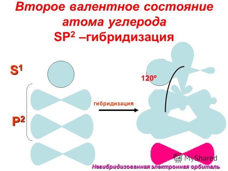 S1S1S1S1 P2P2P2P2 гибридизация Негибридизованная электронная орбиталь Второе валентное состояние атома углерода SP 2 –гибридизация 120º