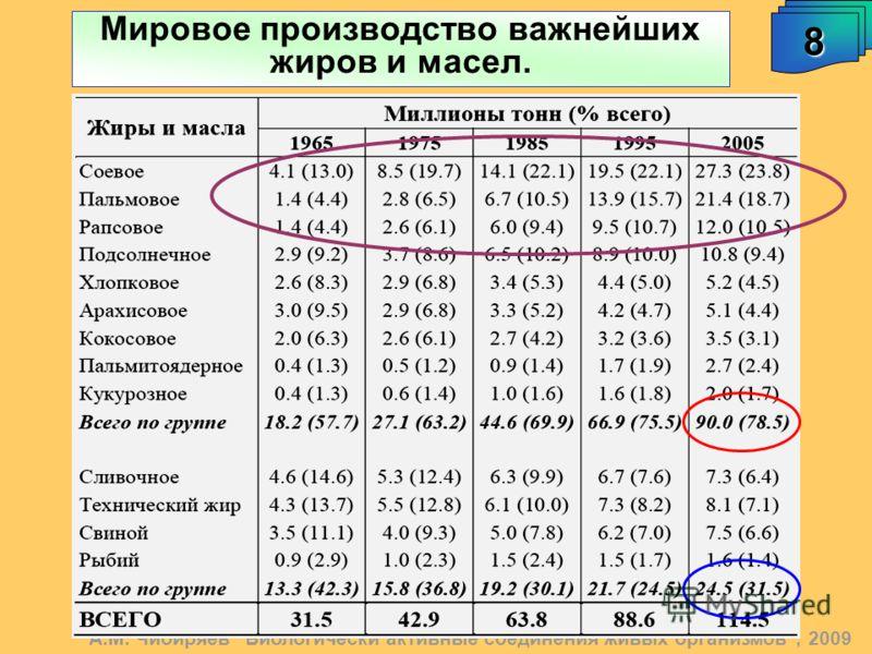 Мировое производство важнейших жиров и масел. А.М. Чибиряев Биологически активные соединения живых организмов, 2009 8
