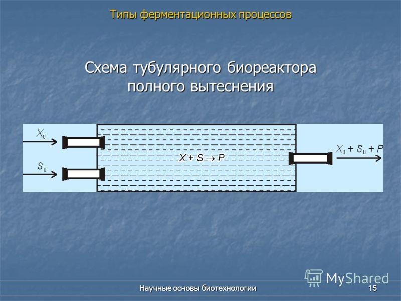 Научные основы биотехнологии 15 Схема тубулярного биореактора полного вытеснения Типы ферментационных процессов