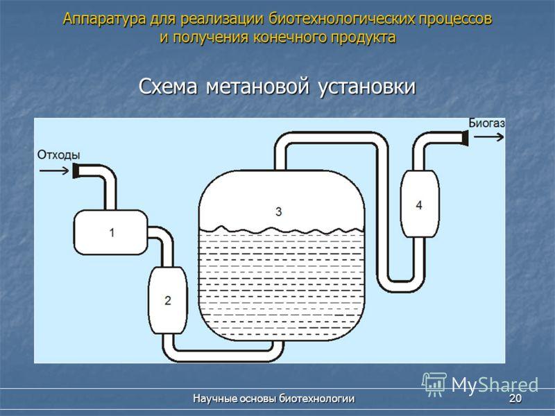 Научные основы биотехнологии 20 Схема метановой установки Аппаратура для реализации биотехнологических процессов и получения конечного продукта