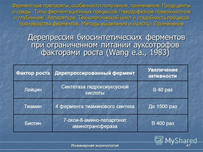 Инженерная энзимология 41 Дерепрессия биосинтетических ферментов при ограниченном питании ауксотрофов факторами роста (Wang e.a., 1983) Дерепрессия биосинтетических ферментов при ограниченном питании ауксотрофов факторами роста (Wang e.a., 1983) Факт