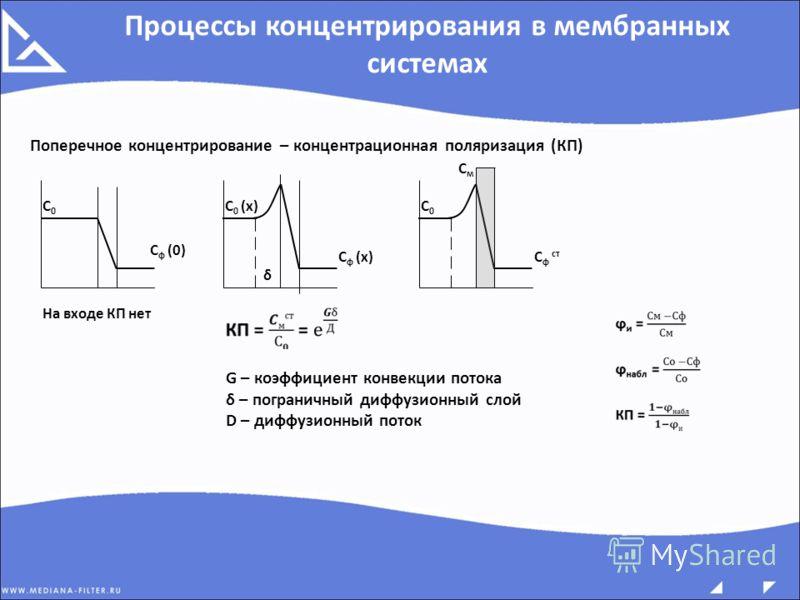 Процессы концентрирования в мембранных системах Поперечное концентрирование – концентрационная поляризация (КП) С0С0 С ф (0) На входе КП нет СмСм С 0 (х) С ф (х) δ С0С0 С ф ст G – коэффициент конвекции потока δ – пограничный диффузионный слой D – диф
