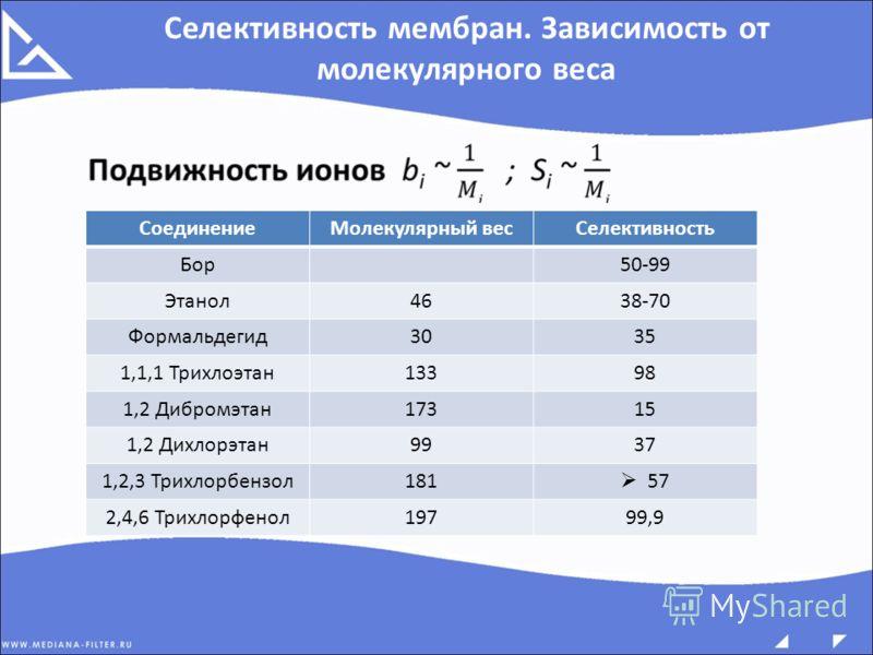 Селективность мембран. Зависимость от молекулярного веса СоединениеМолекулярный весСелективность Бор50-99 Этанол4638-70 Формальдегид3035 1,1,1 Трихлоэтан13398 1,2 Дибромэтан17315 1,2 Дихлорэтан9937 1,2,3 Трихлорбензол181 57 2,4,6 Трихлорфенол19799,9