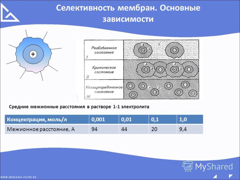Средние межионные расстояния в растворе 1-1 электролита Концентрация, моль/л0,0010,010,11,0 Межионное расстояние, А9444209,4 + Селективность мембран. Основные зависимости