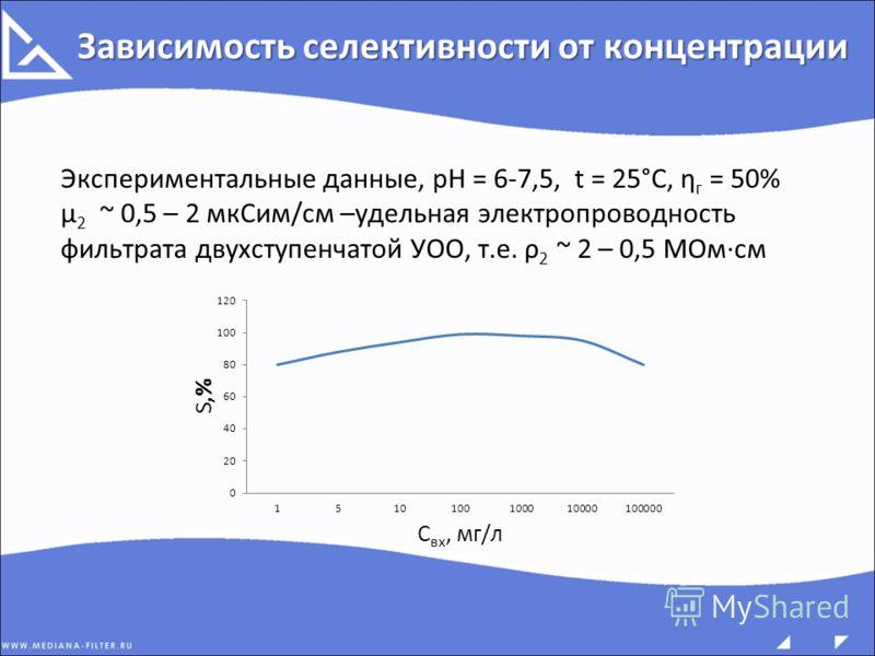 Зависимость селективности от концентрации Экспериментальные данные, рН = 6-7,5, t = 25°C, ƞ г = 50% μ 2 ~ 0,5 – 2 мкСим/см –удельная электропроводность фильтрата двухступенчатой УОО, т.е. ρ 2 ~ 2 – 0,5 МОм·см