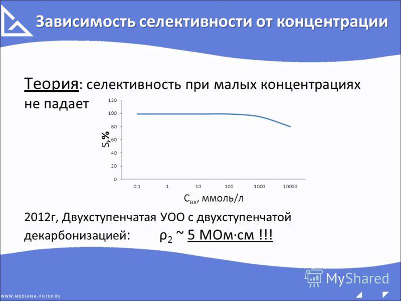 Теория : селективность при малых концентрациях не падает 2012г, Двухступенчатая УОО с двухступенчатой декарбонизацией : ρ 2 ~ 5 МОм·см !!! Зависимость селективности от концентрации