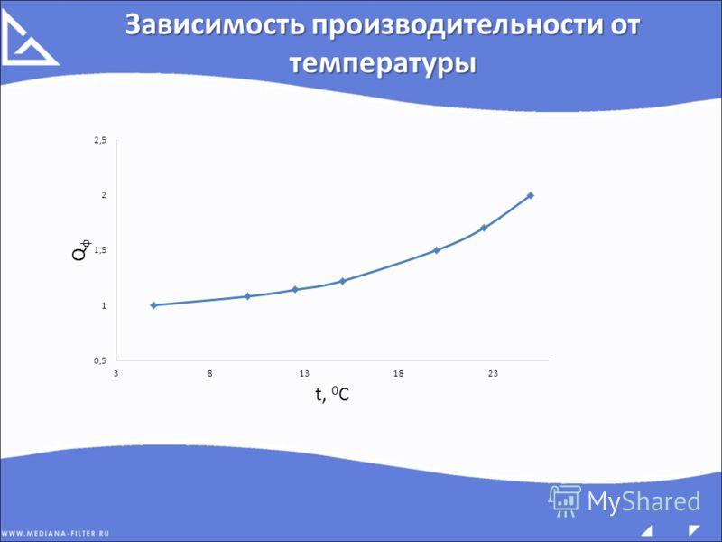 Зависимость производительности от температуры