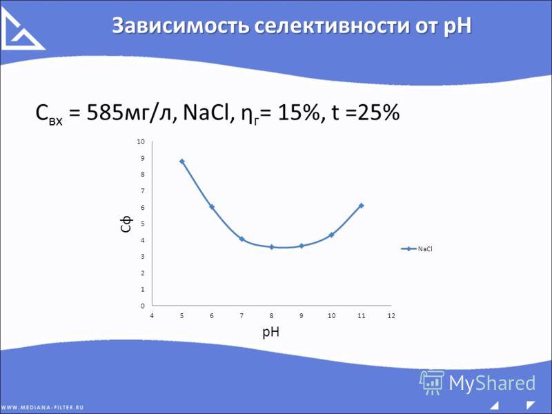 С вх = 585мг/л, NaCl, ƞ г = 15%, t =25% Зависимость селективности от pH