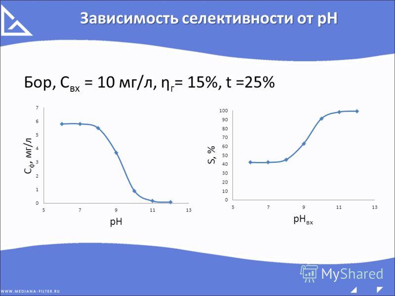 Бор, С вх = 10 мг/л, ƞ г = 15%, t =25% Зависимость селективности от pH
