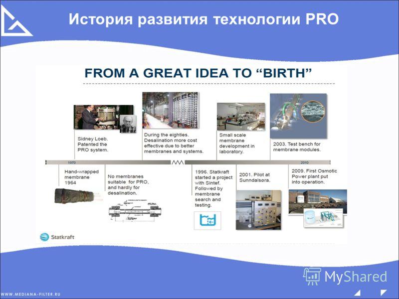 История развития технологии PRO