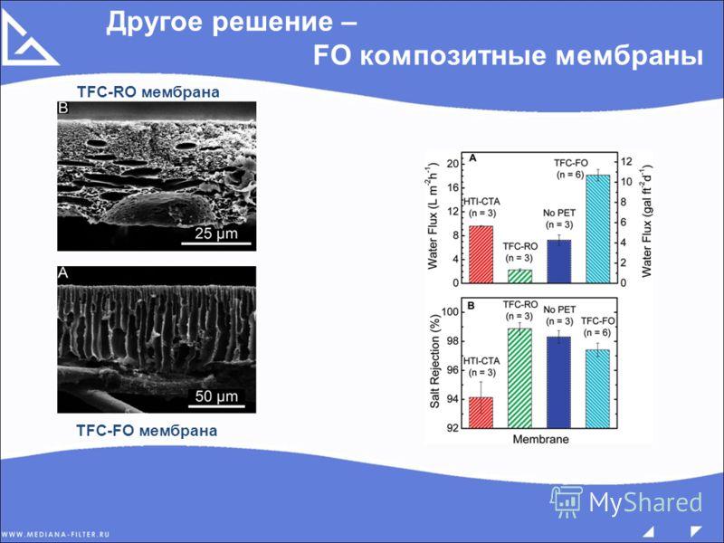 Другое решение – FO композитные мембраны TFC-RO мембрана TFC-FO мембрана