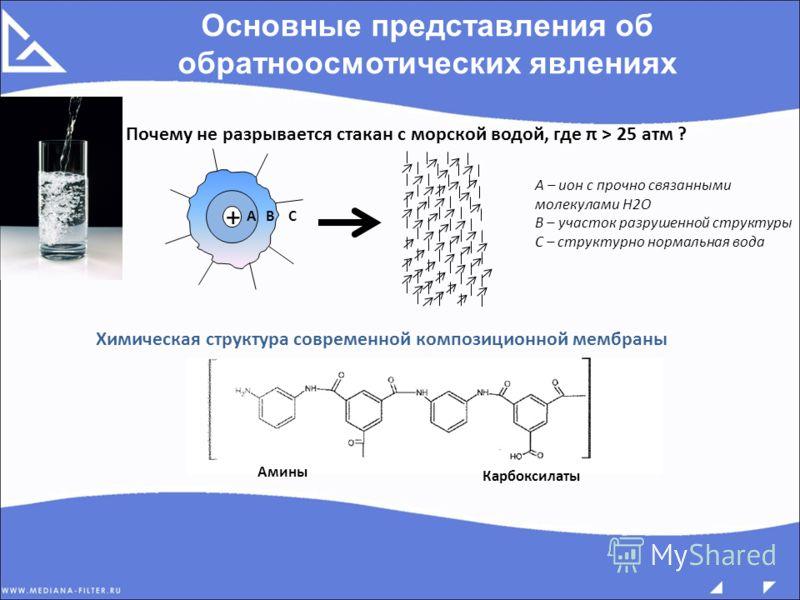 Основные представления об обратноосмотических явлениях Почему не разрывается стакан с морской водой, где π > 25 атм ? + АВС А – ион с прочно связанными молекулами Н2О В – участок разрушенной структуры С – структурно нормальная вода Химическая структу
