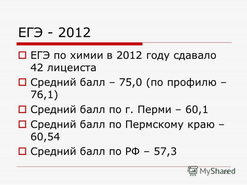 15 ЕГЭ - 2012 ЕГЭ по химии в 2012 году сдавало 42 лицеиста Средний балл – 75,0 (по профилю – 76,1) Средний балл по г. Перми – 60,1 Средний балл по Пермскому краю – 60,54 Средний балл по РФ – 57,3