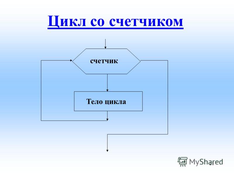 счетчик Тело цикла Цикл со счетчиком 21