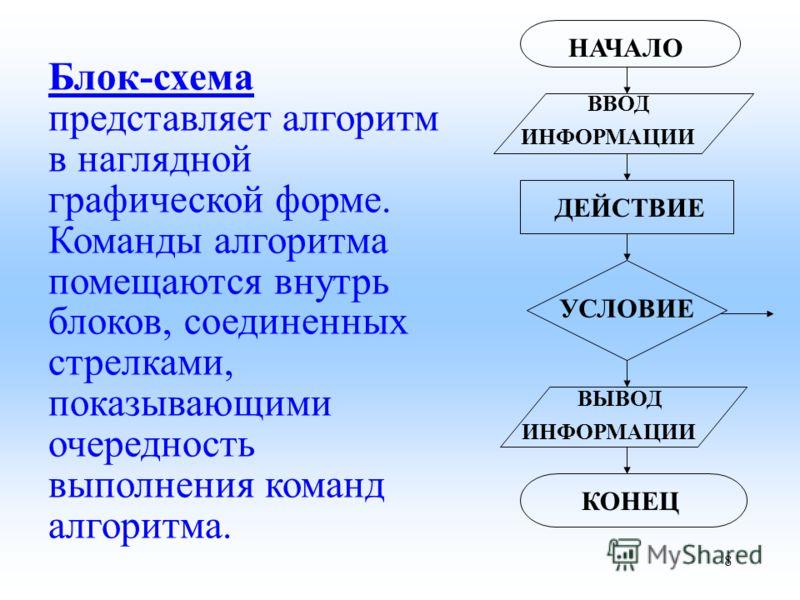 Блок-схема представляет алгоритм в наглядной графической форме. Команды алгоритма помещаются внутрь блоков, соединенных стрелками, показывающими очередность выполнения команд алгоритма. НАЧАЛО ВВОД ИНФОРМАЦИИ ДЕЙСТВИЕ УСЛОВИЕ ВЫВОД ИНФОРМАЦИИ КОНЕЦ 8