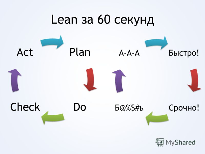 Lean за 60 секунд Plan DoCheck Act Быстро! Срочно!Б@%$#ь А-А-А