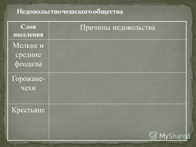 Слои населения Причины недовольства Мелкие и средние феодалы Горожане- чехи Крестьяне