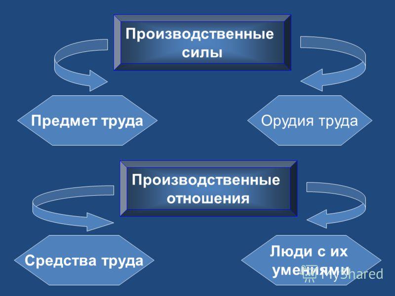 Производственные силы Производственные отношения Предмет трудаОрудия труда Средства труда Люди с их умениями