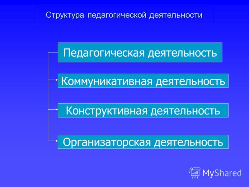 Структура педагогической деятельности Педагогическая деятельность Коммуникативная деятельность Конструктивная деятельность Организаторская деятельность
