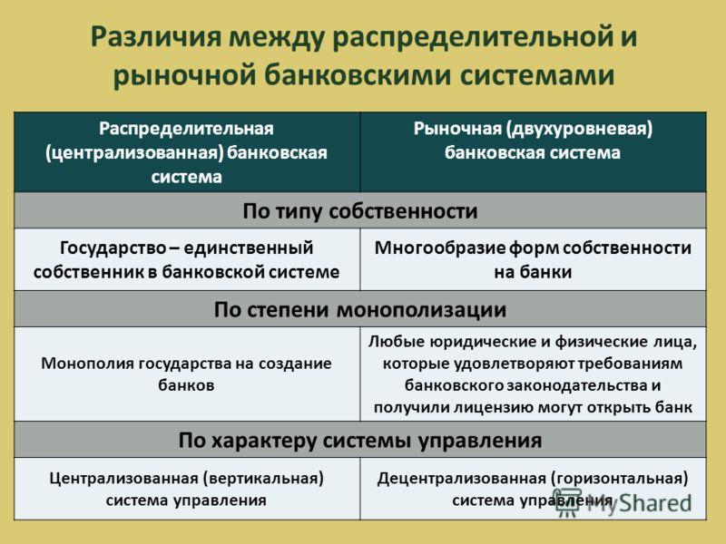 Различия между распределительной и рыночной банковскими системами Распределительная (централизованная) банковская система Рыночная (двухуровневая) банковская система По типу собственности Государство – единственный собственник в банковской системе Мн