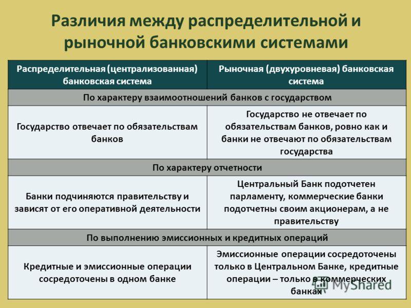 Различия между распределительной и рыночной банковскими системами Распределительная (централизованная) банковская система Рыночная (двухуровневая) банковская система По характеру взаимоотношений банков с государством Государство отвечает по обязатель