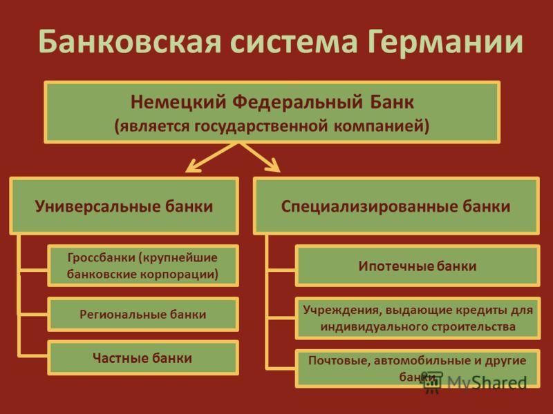Банковская Система Великобритании Презентация