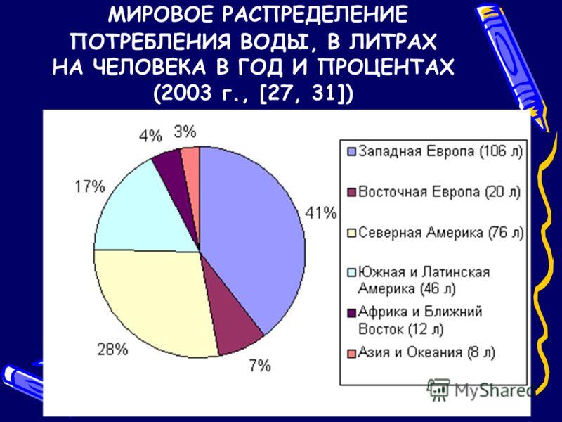 ПОТРЕБИТЕЛЬСКИЕ ПРЕДПОЧТЕНИЯ ДЛЯ РАЗЛИЧНЫХ БЕЗАЛКОГОЛЬНЫХ НАПИТКОВ, % (РОССИЯ) (TNS GALLUP MEDIA, MARKETING INDEX RESEARCH