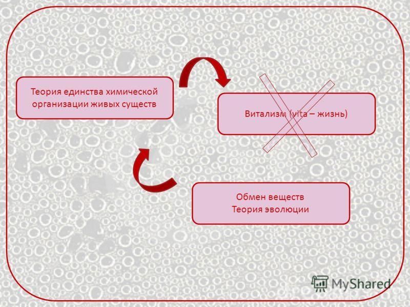 Теория единства химической организации живых существ Витализм (vita – жизнь) Обмен веществ Теория эволюции