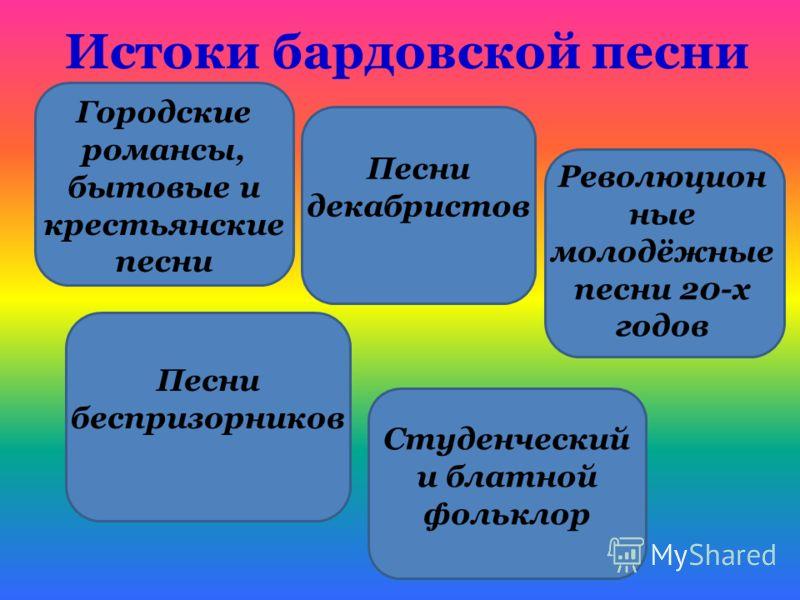 Презентация визбор юрий