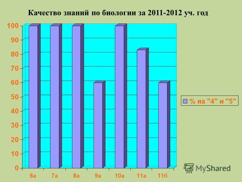 Качество знаний по биологии за 2011-2012 уч. год